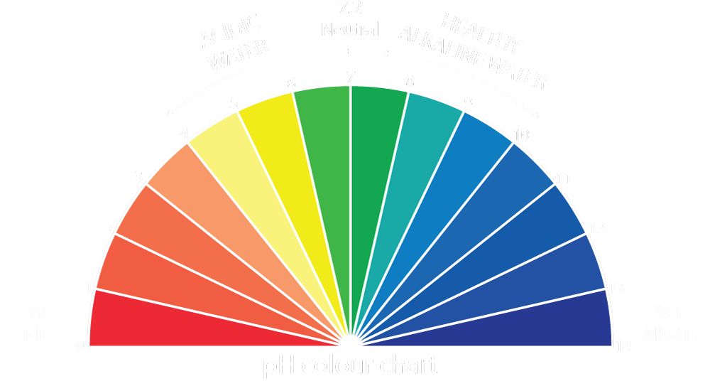 pH Colour Chart
